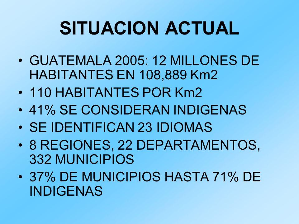 SITUACION ACTUAL GUATEMALA 2005: 12 MILLONES DE HABITANTES EN 108,889 Km2 110 HABITANTES POR Km2 41% SE CONSIDERAN INDIGENAS SE IDENTIFICAN 23 IDIOMAS