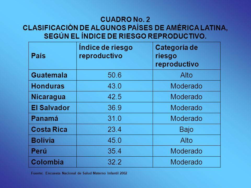 CUADRO No. 2 CLASIFICACIÒN DE ALGUNOS PAÌSES DE AMÉRICA LATINA, SEGÚN EL ÍNDICE DE RIESGO REPRODUCTIVO. País Índice de riesgo reproductivo Categoría d