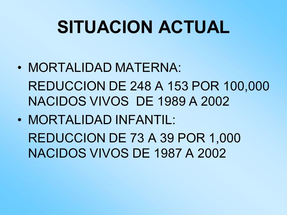 SITUACION ACTUAL MORTALIDAD MATERNA: REDUCCION DE 248 A 153 POR 100,000 NACIDOS VIVOS DE 1989 A 2002 MORTALIDAD INFANTIL: REDUCCION DE 73 A 39 POR 1,0