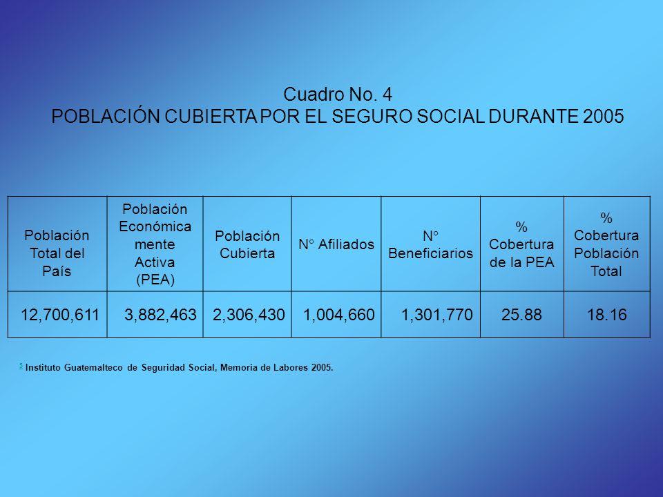 Cuadro No. 4 POBLACIÓN CUBIERTA POR EL SEGURO SOCIAL DURANTE 2005 Población Total del País Población Económica mente Activa (PEA) Población Cubierta N
