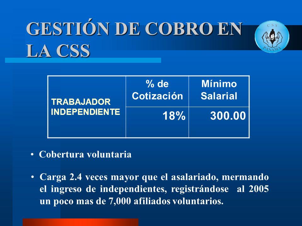 GESTIÓN DE COBRO EN LA CSS TRABAJADOR INDEPENDIENTE % de Cotización Mínimo Salarial 18%300.00 Cobertura voluntaria Carga 2.4 veces mayor que el asalar