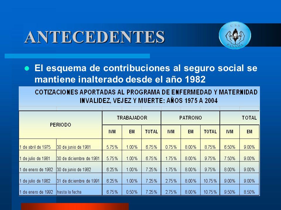 El esquema de contribuciones al seguro social se mantiene inalterado desde el año 1982 ANTECEDENTES