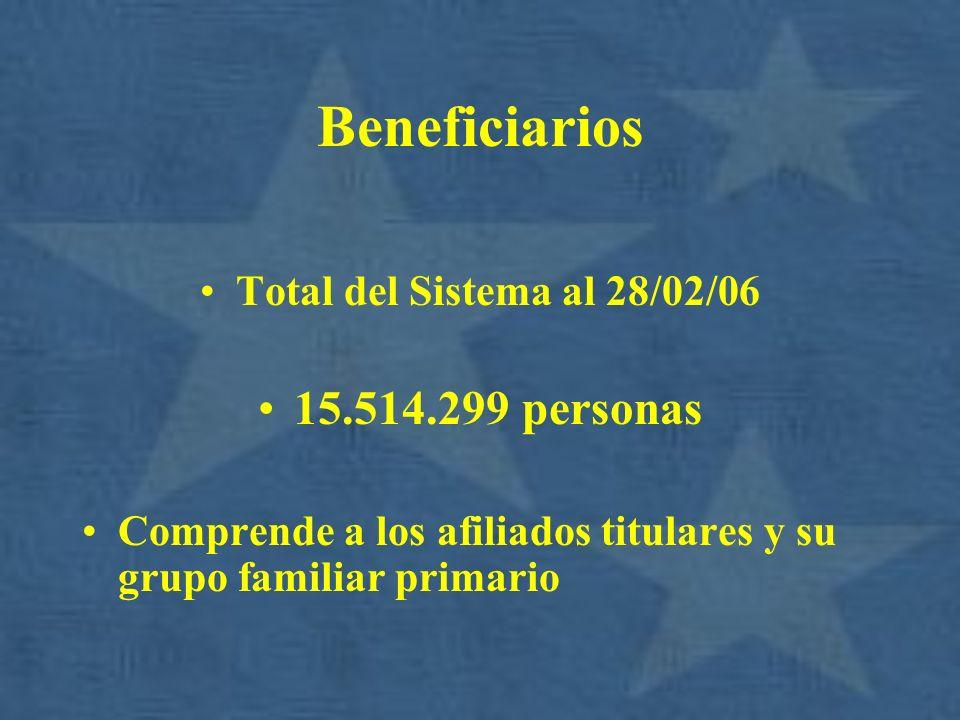 Beneficiarios Total del Sistema al 28/02/06 15.514.299 personas Comprende a los afiliados titulares y su grupo familiar primario