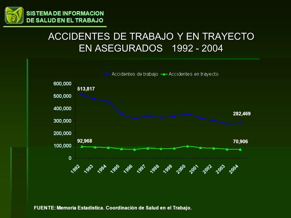 SISTEMA DE INFORMACION DE SALUD EN EL TRABAJO ACCIDENTES DE TRABAJO Y EN TRAYECTO EN ASEGURADOS 1992 - 2004 513,817 282,469 92,968 70,906 FUENTE: Memo