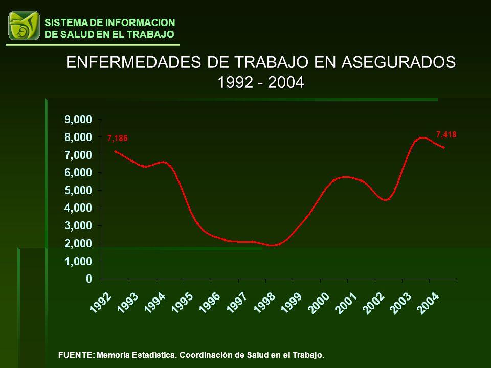 SISTEMA DE INFORMACION DE SALUD EN EL TRABAJO ENFERMEDADES DE TRABAJO EN ASEGURADOS 1992 - 2004 7,186 7,418 FUENTE: Memoria Estadística. Coordinación