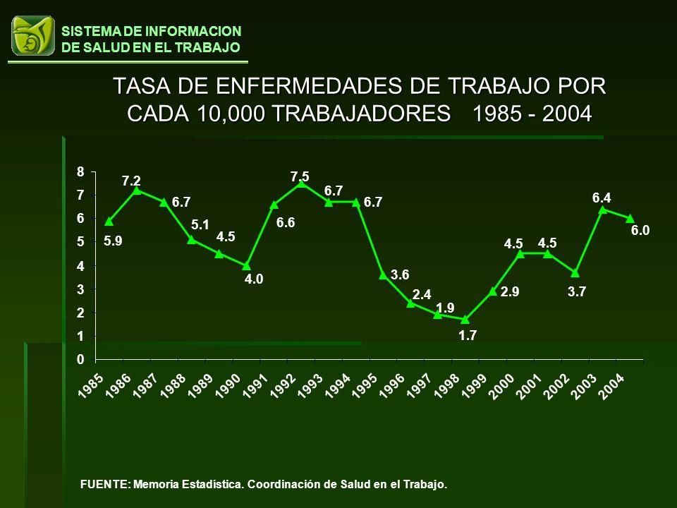 SISTEMA DE INFORMACION DE SALUD EN EL TRABAJO TASA DE ENFERMEDADES DE TRABAJO POR CADA 10,000 TRABAJADORES 1985 - 2004 FUENTE: Memoria Estadística. Co