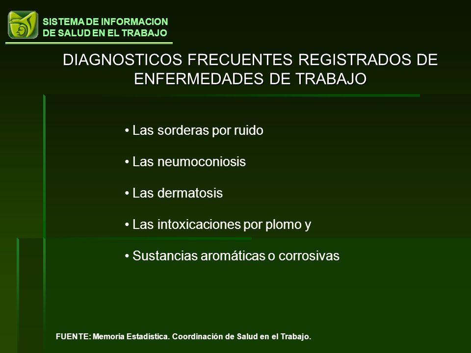 SISTEMA DE INFORMACION DE SALUD EN EL TRABAJO DIAGNOSTICOS FRECUENTES REGISTRADOS DE ENFERMEDADES DE TRABAJO FUENTE: Memoria Estadística. Coordinación