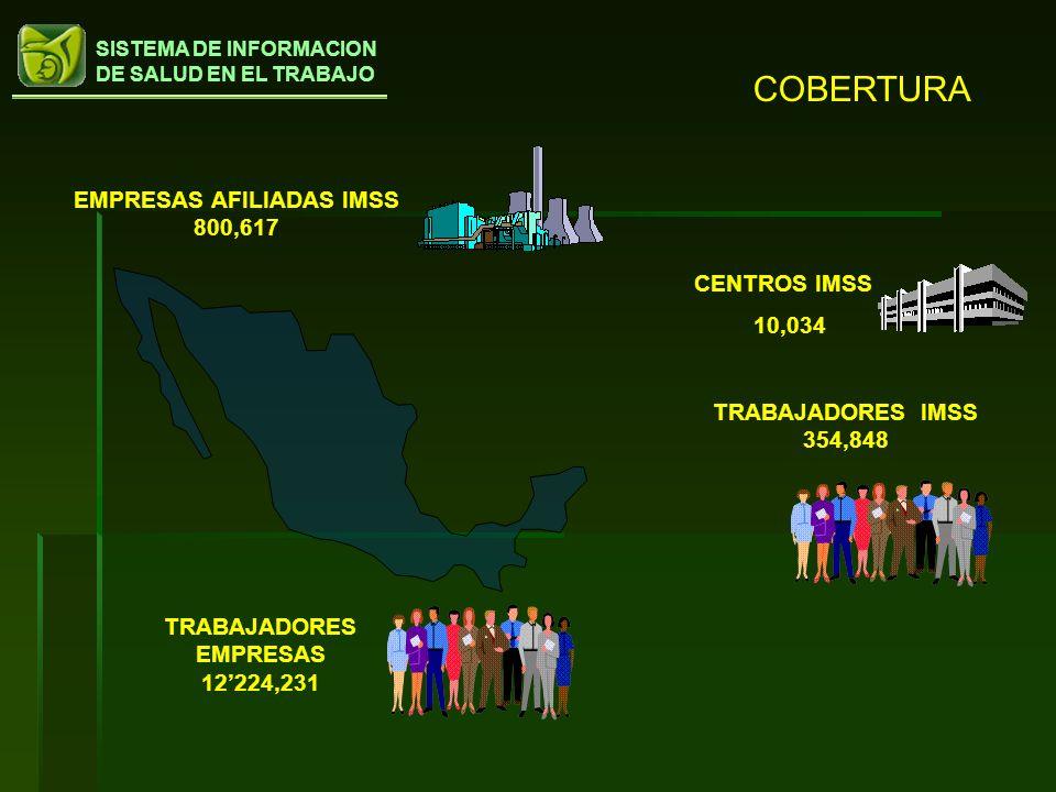 SISTEMA DE INFORMACION DE SALUD EN EL TRABAJO COBERTURA TRABAJADORES IMSS 354,848 EMPRESAS AFILIADAS IMSS 800,617 CENTROS IMSS 10,034 TRABAJADORES EMP