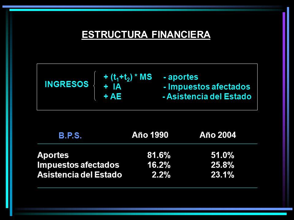 ESTRUCTURA FINANCIERA Aportes Impuestos afectados Asistencia del Estado 81.6% 51.0% 16.2% 25.8% 2.2% 23.1% Año 1990 Año 2004 B.P.S. INGRESOS + (t 1 +t