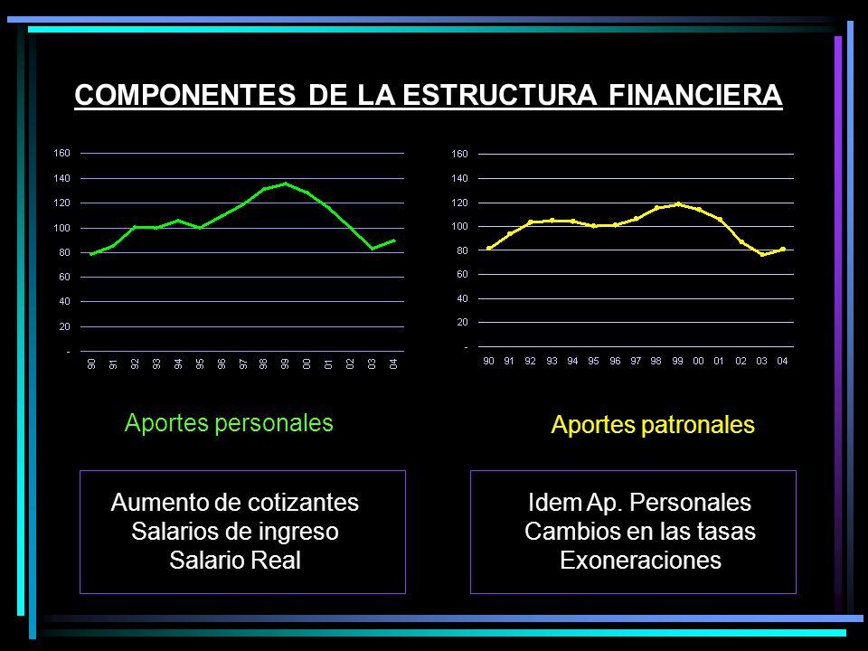 COMPONENTES DE LA ESTRUCTURA FINANCIERA Aportes personales Aumento de cotizantes Salarios de ingreso Salario Real Idem Ap. Personales Cambios en las t
