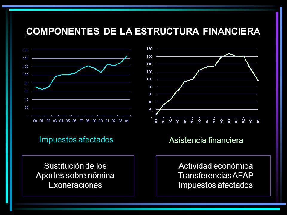 COMPONENTES DE LA ESTRUCTURA FINANCIERA Impuestos afectados Sustitución de los Aportes sobre nómina Exoneraciones Asistencia financiera Actividad económica Transferencias AFAP Impuestos afectados