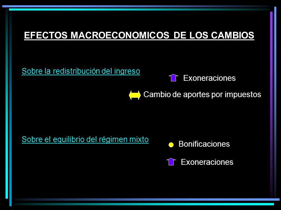 EFECTOS MACROECONOMICOS DE LOS CAMBIOS Sobre la redistribución del ingreso Exoneraciones Cambio de aportes por impuestos Sobre el equilibrio del régimen mixto Exoneraciones Bonificaciones