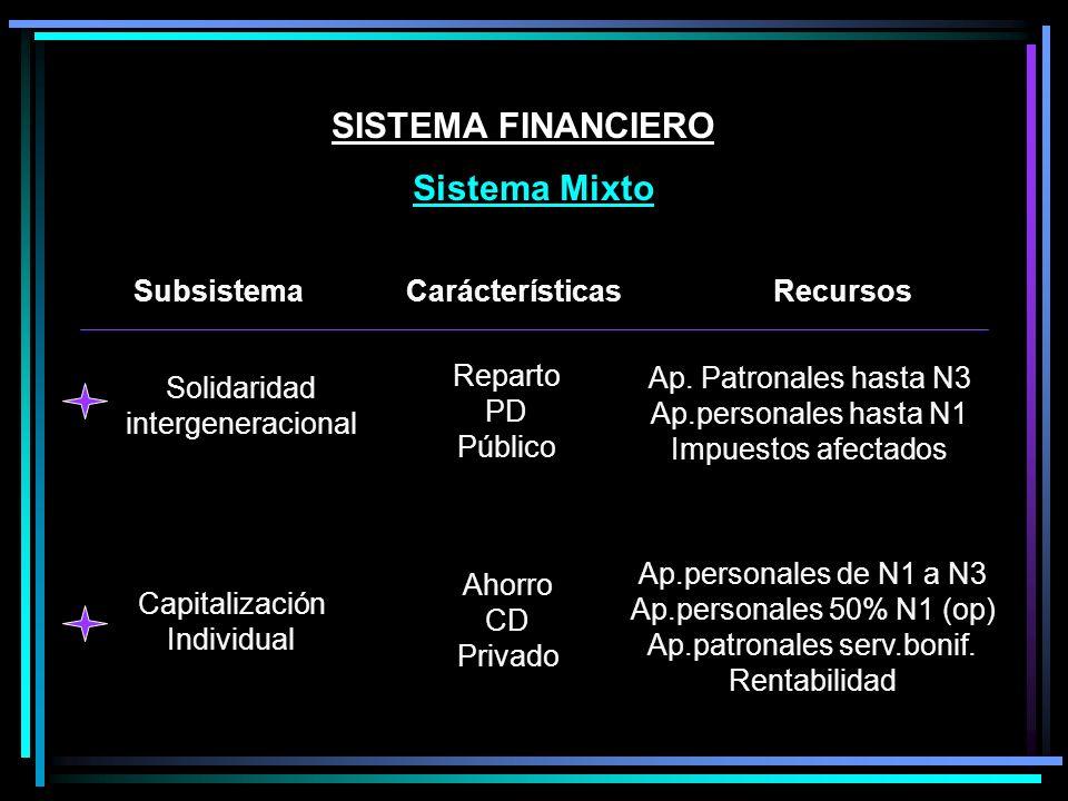 SISTEMA FINANCIERO Sistema Mixto Capitalización Individual Ahorro CD Privado Ap.personales de N1 a N3 Ap.personales 50% N1 (op) Ap.patronales serv.bonif.