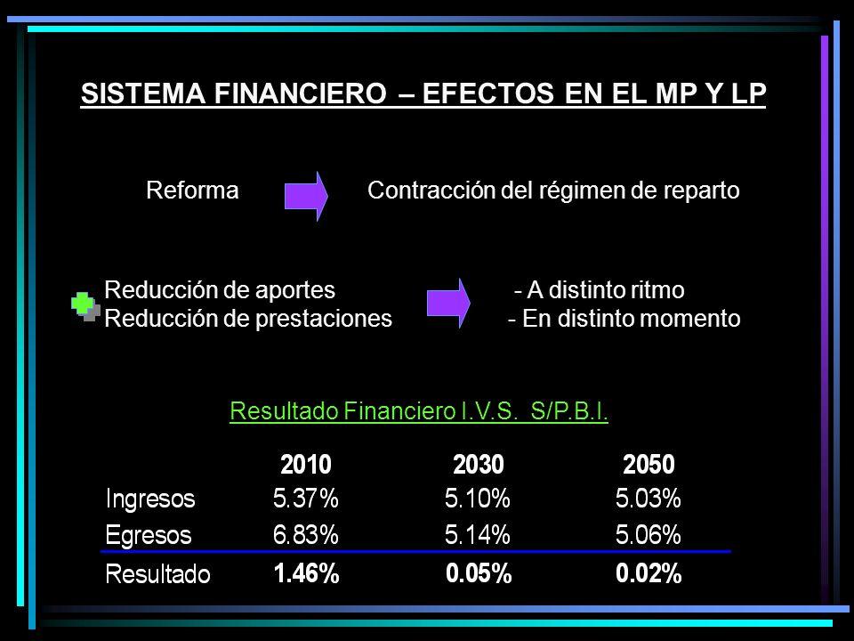 SISTEMA FINANCIERO – EFECTOS EN EL MP Y LP ReformaContracción del régimen de reparto - A distinto ritmo - En distinto momento Reducción de aportes Reducción de prestaciones Resultado Financiero I.V.S.
