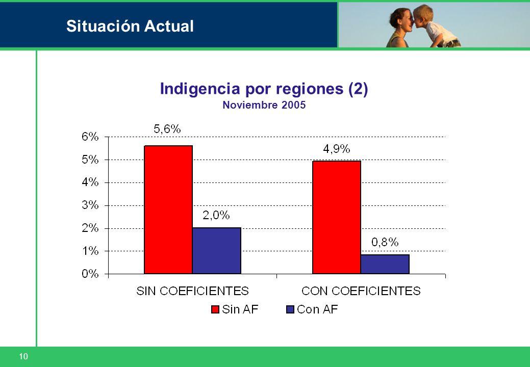 10 Situación Actual Indigencia por regiones (2) Noviembre 2005
