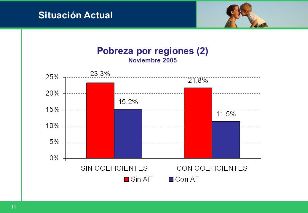 11 Situación Actual Pobreza por regiones (2) Noviembre 2005