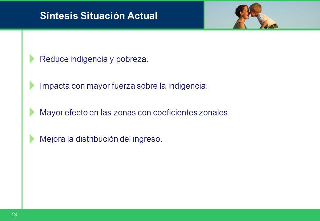 13 Síntesis Situación Actual Reduce indigencia y pobreza. Impacta con mayor fuerza sobre la indigencia. Mayor efecto en las zonas con coeficientes zon