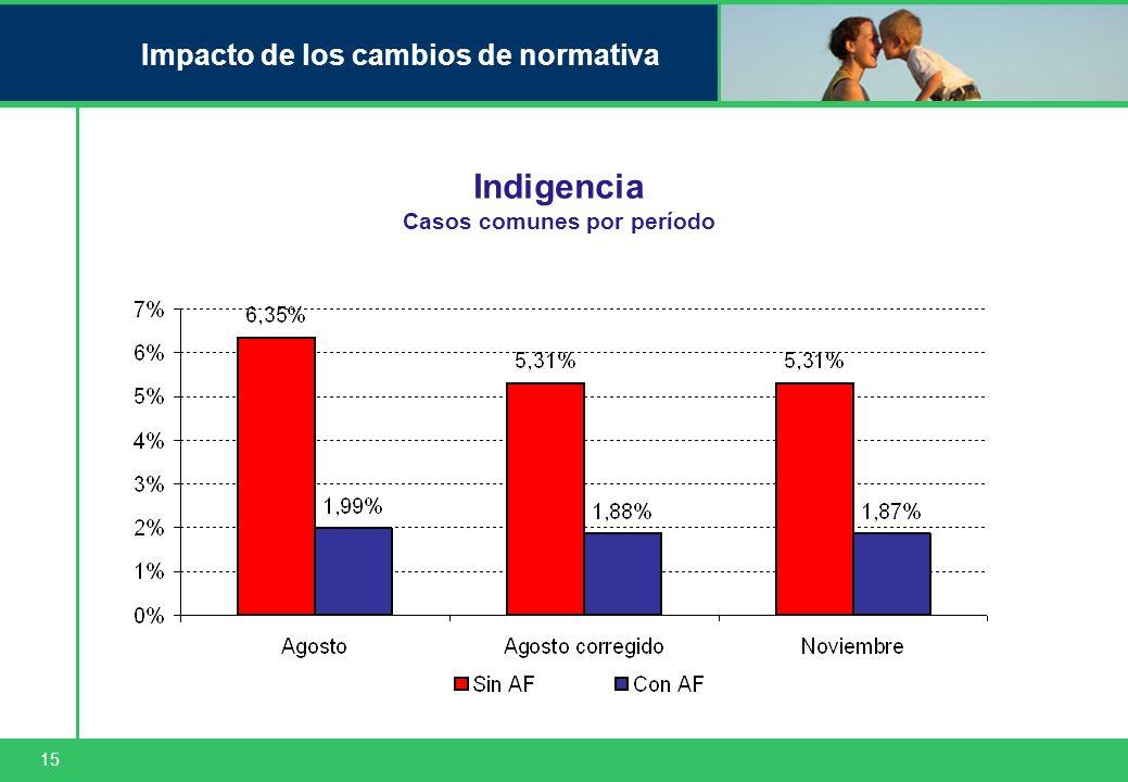 15 Impacto de los cambios de normativa Indigencia Casos comunes por período