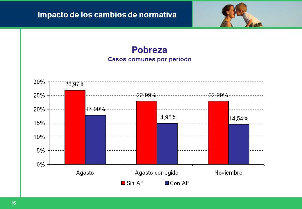 16 Impacto de los cambios de normativa Pobreza Casos comunes por período