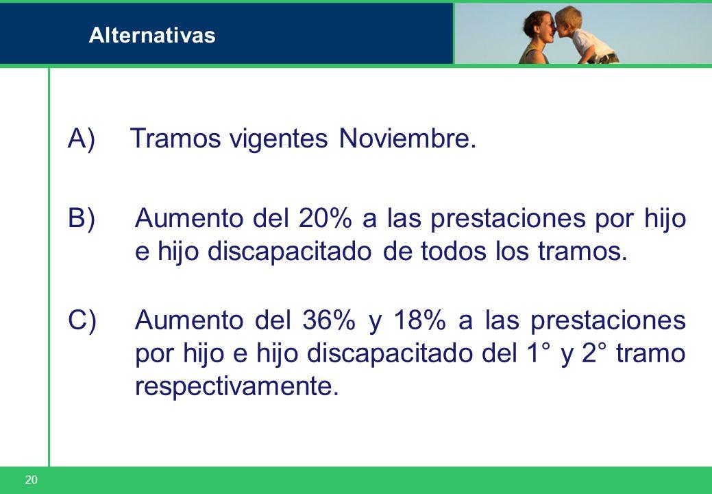20 Alternativas Tramos vigentes Noviembre.A) Aumento del 20% a las prestaciones por hijo e hijo discapacitado de todos los tramos. B) Aumento del 36%
