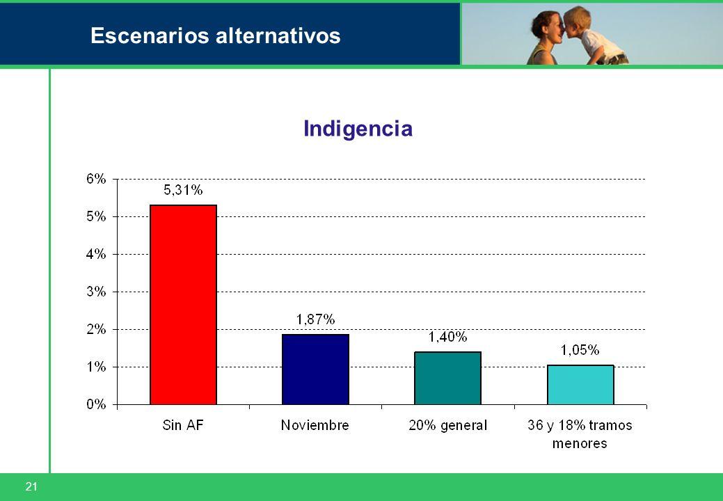 21 Escenarios alternativos Indigencia