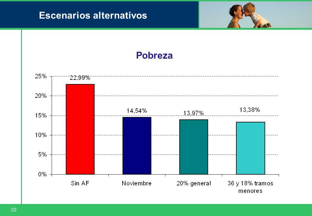 22 Escenarios alternativos Pobreza