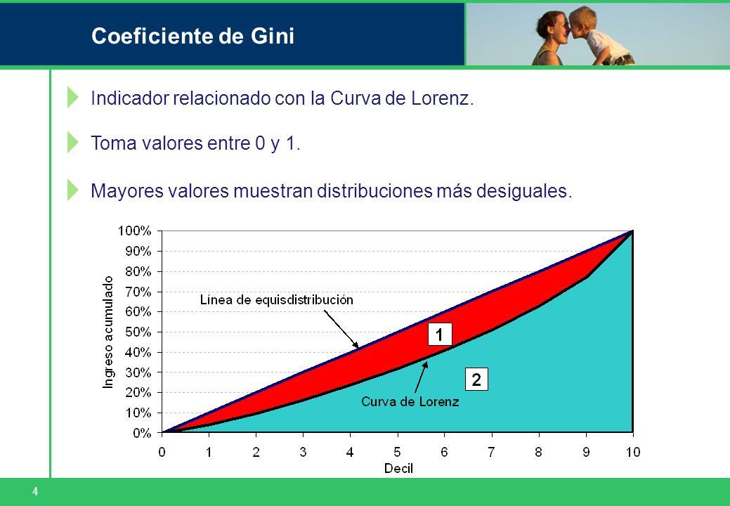 4 Coeficiente de Gini Indicador relacionado con la Curva de Lorenz. Toma valores entre 0 y 1. Mayores valores muestran distribuciones más desiguales.