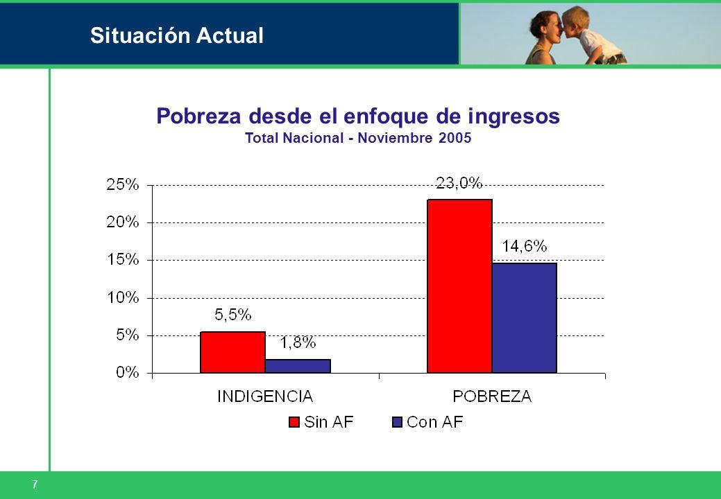7 Situación Actual Pobreza desde el enfoque de ingresos Total Nacional - Noviembre 2005