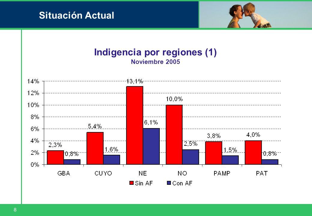 8 Situación Actual Indigencia por regiones (1) Noviembre 2005