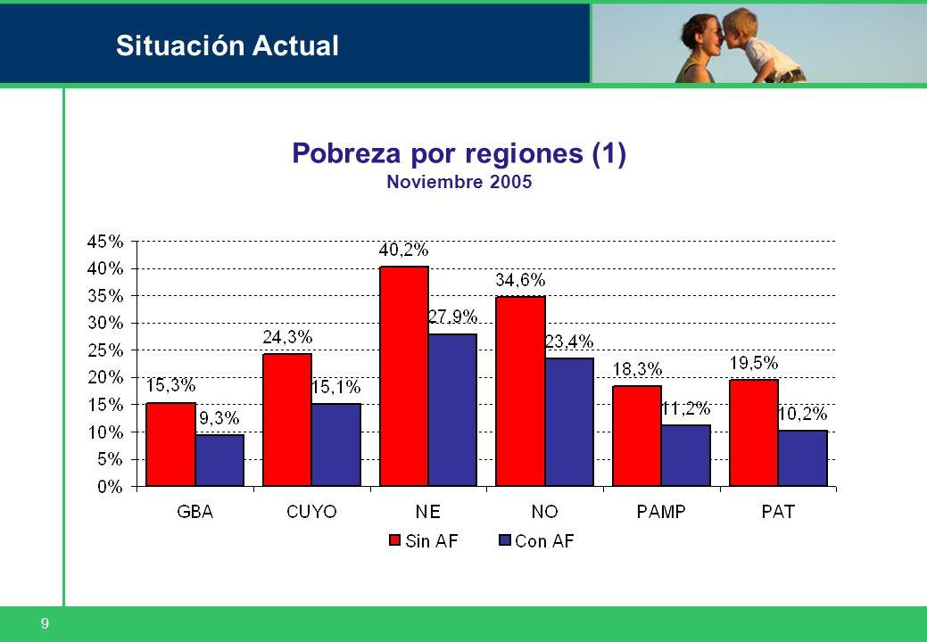 9 Situación Actual Pobreza por regiones (1) Noviembre 2005