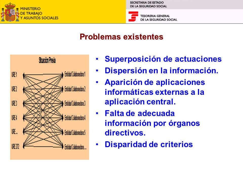 Problemas existentes Superposición de actuaciones Dispersión en la información. Aparición de aplicaciones informáticas externas a la aplicación centra