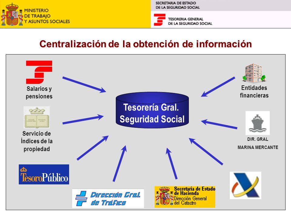 Centralización de la obtención de información Tesorería Gral. Seguridad Social Servicio de Índices de la propiedad Entidades financieras DIR. GRAL MAR