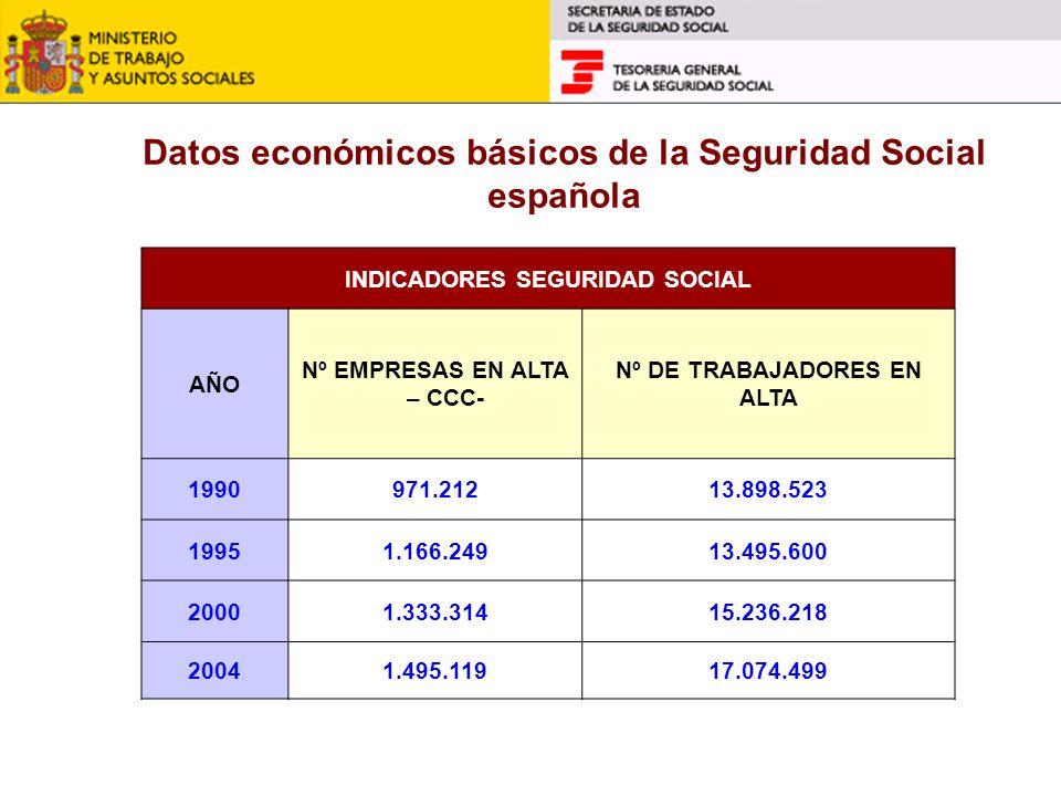 INDICADORES SEGURIDAD SOCIAL AÑO Nº EMPRESAS EN ALTA – CCC- Nº DE TRABAJADORES EN ALTA 1990971.21213.898.523 19951.166.24913.495.600 20001.333.31415.2