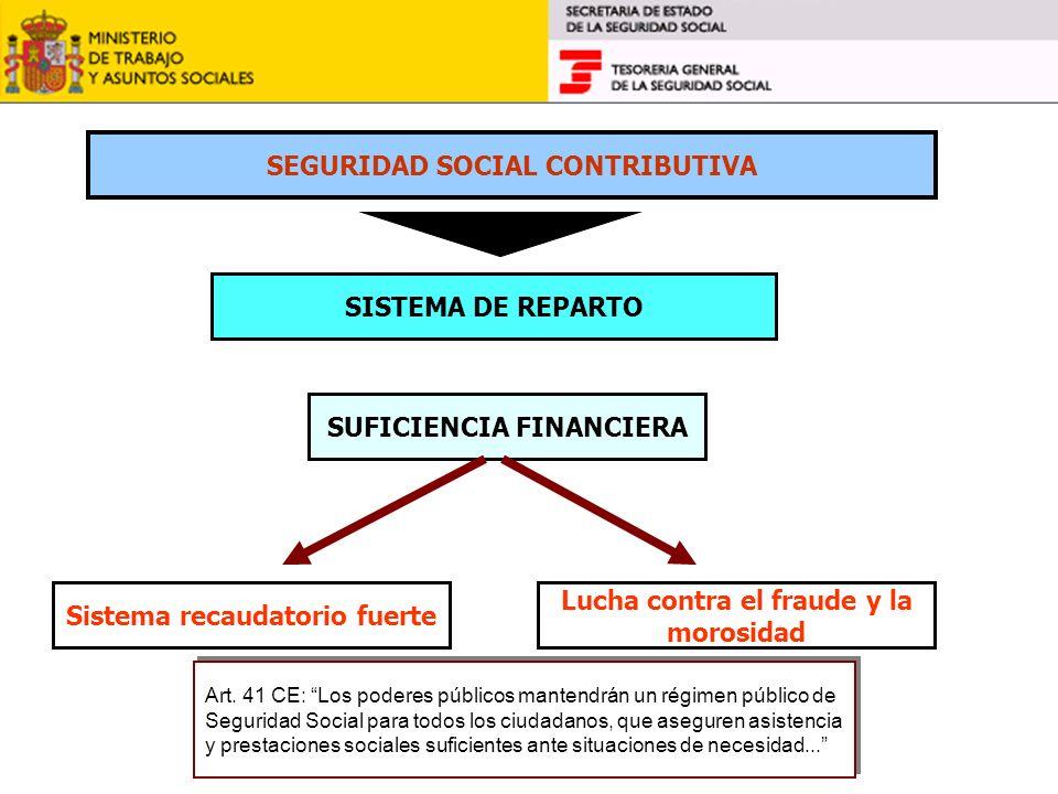 SEGURIDAD SOCIAL CONTRIBUTIVA SISTEMA DE REPARTO SUFICIENCIA FINANCIERA Sistema recaudatorio fuerte Lucha contra el fraude y la morosidad Art. 41 CE: