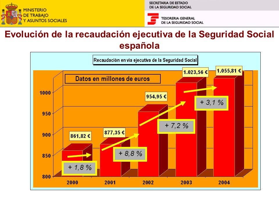 Evolución de la recaudación ejecutiva de la Seguridad Social española Datos en millones de euros + 7,2 % + 1,8 % + 8,8 % + 3,1 %