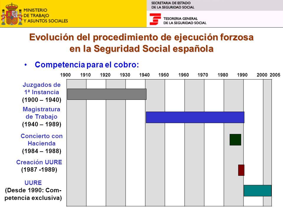 Evolución del procedimiento de ejecución forzosa en la Seguridad Social española Competencia para el cobro: 190019101920193019401950196019701980199020