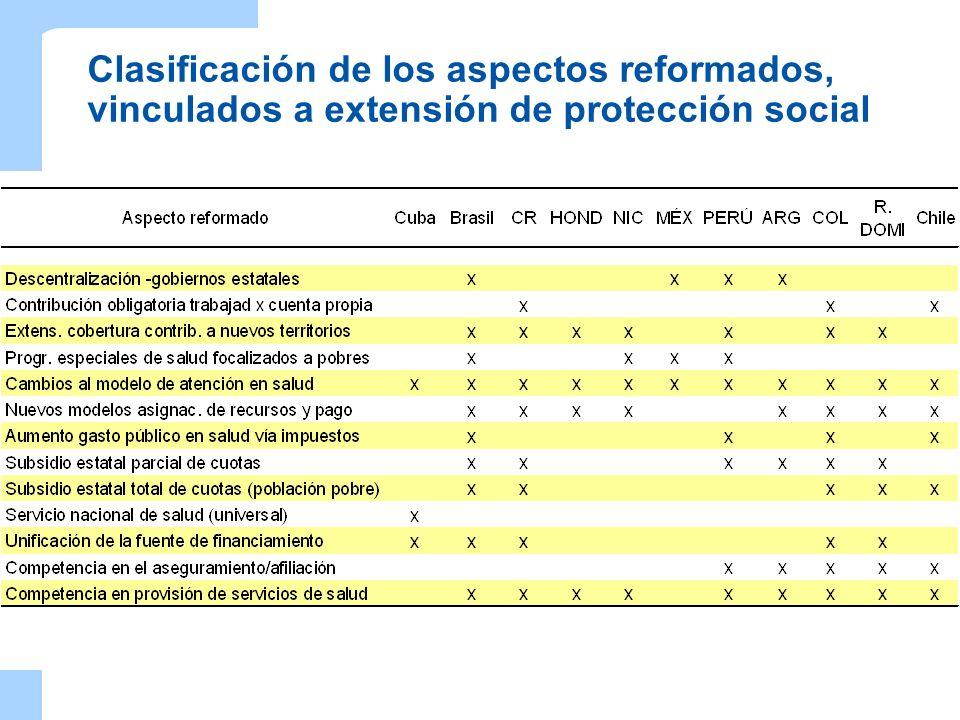 Clasificación de los aspectos reformados, vinculados a extensión de protección social