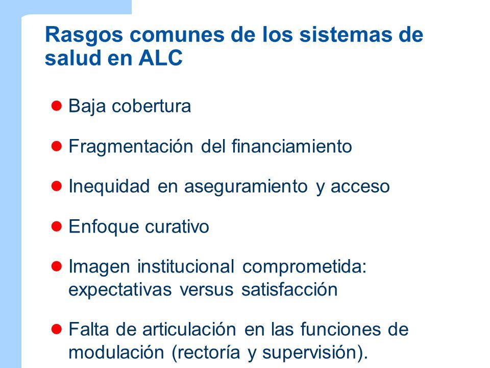 Rasgos comunes de los sistemas de salud en ALC Baja cobertura Fragmentación del financiamiento Inequidad en aseguramiento y acceso Enfoque curativo Im