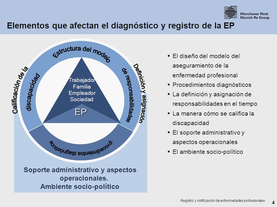 4 Registro y notificación de enfermedades profesionales Soporte administrativo y aspectos operacionales. Ambiente socio-político EP Trabajador Familia