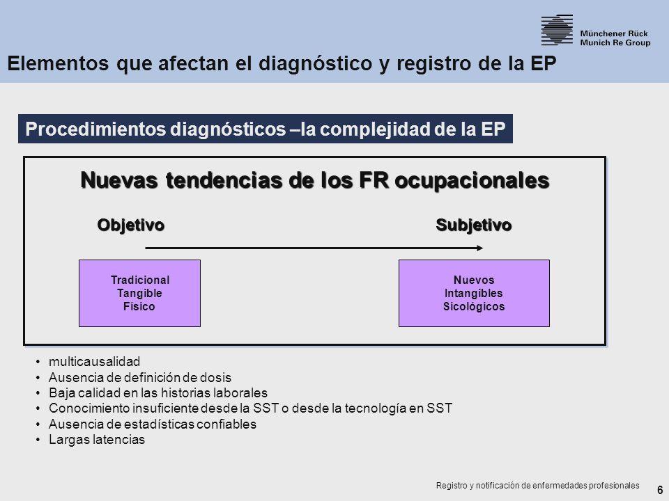 6 Registro y notificación de enfermedades profesionales Tradicional Tangible Físico Nuevos Intangibles Sicológicos Nuevas tendencias de los FR ocupaci
