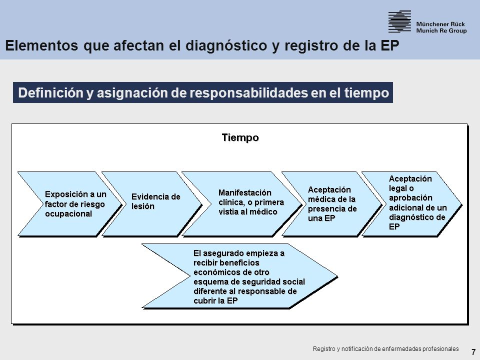 7 Registro y notificación de enfermedades profesionales Definición y asignación de responsabilidades en el tiempo Elementos que afectan el diagnóstico