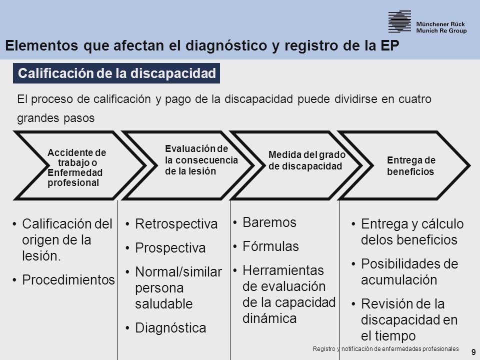 9 Registro y notificación de enfermedades profesionales Accidente de trabajo o Enfermedad profesional Evaluación de la consecuencia de la lesión Medid