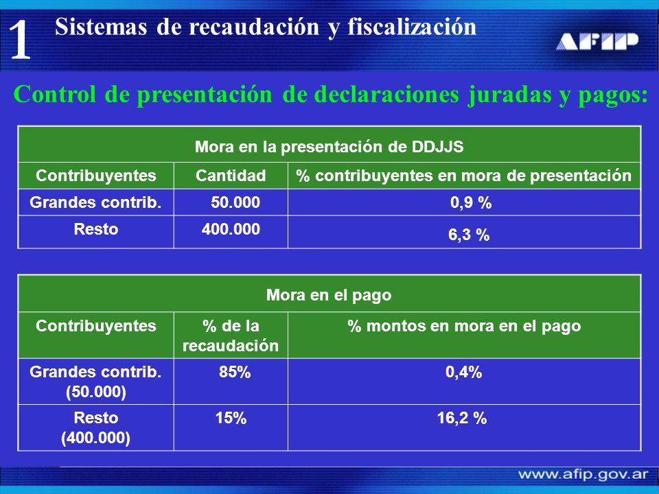 Fiscalización: Procedimientos aplicables.Determinación de deuda, vía recursiva.