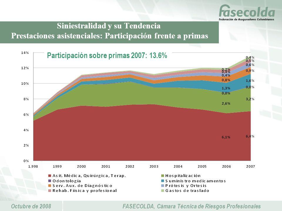 Octubre de 2008FASECOLDA, Cámara Técnica de Riesgos Profesionales Siniestralidad y su Tendencia Prestaciones asistenciales: Participación frente a primas Participación sobre primas 2007: 18.4% Participación sobre primas 2007: 13.6%