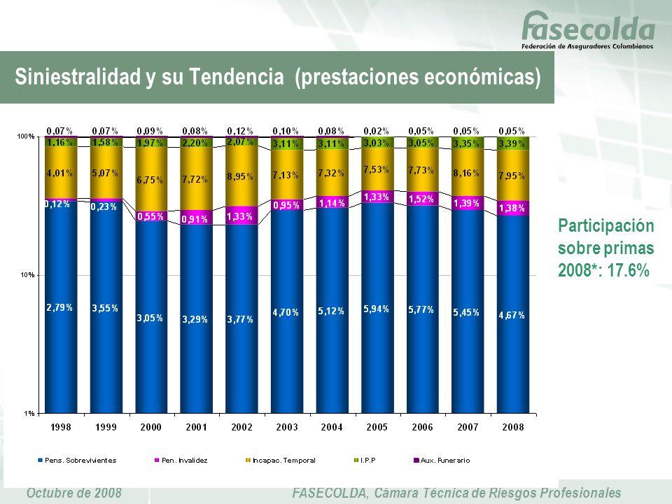 Octubre de 2008FASECOLDA, Cámara Técnica de Riesgos Profesionales Siniestralidad y su Tendencia (prestaciones económicas) Participación sobre primas 2008*: 17.6%