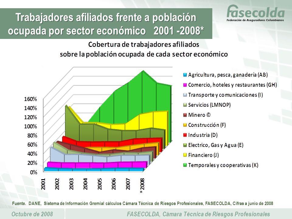 Octubre de 2008FASECOLDA, Cámara Técnica de Riesgos Profesionales Trabajadores afiliados frente a población ocupada por sector económico 2001 -2008* Fuente.