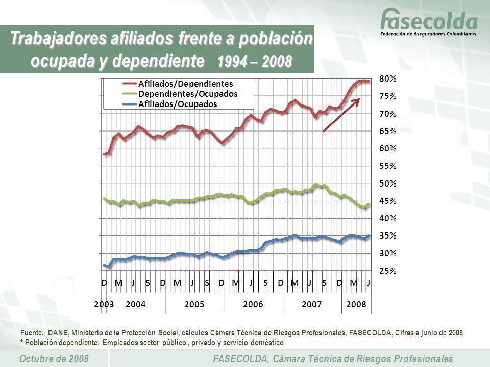 Octubre de 2008FASECOLDA, Cámara Técnica de Riesgos Profesionales Trabajadores afiliados frente a población ocupada y dependiente 1994 – 2008 Fuente.