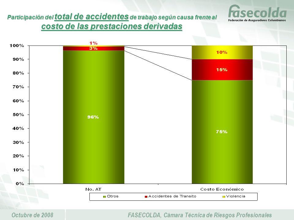 Octubre de 2008FASECOLDA, Cámara Técnica de Riesgos Profesionales Participación del total de accidentes de trabajo según causa frente al costo de las prestaciones derivadas