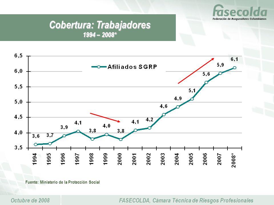 Octubre de 2008FASECOLDA, Cámara Técnica de Riesgos Profesionales Fuente: Ministerio de la Protección Social Cobertura: Trabajadores 1994 – 2008*