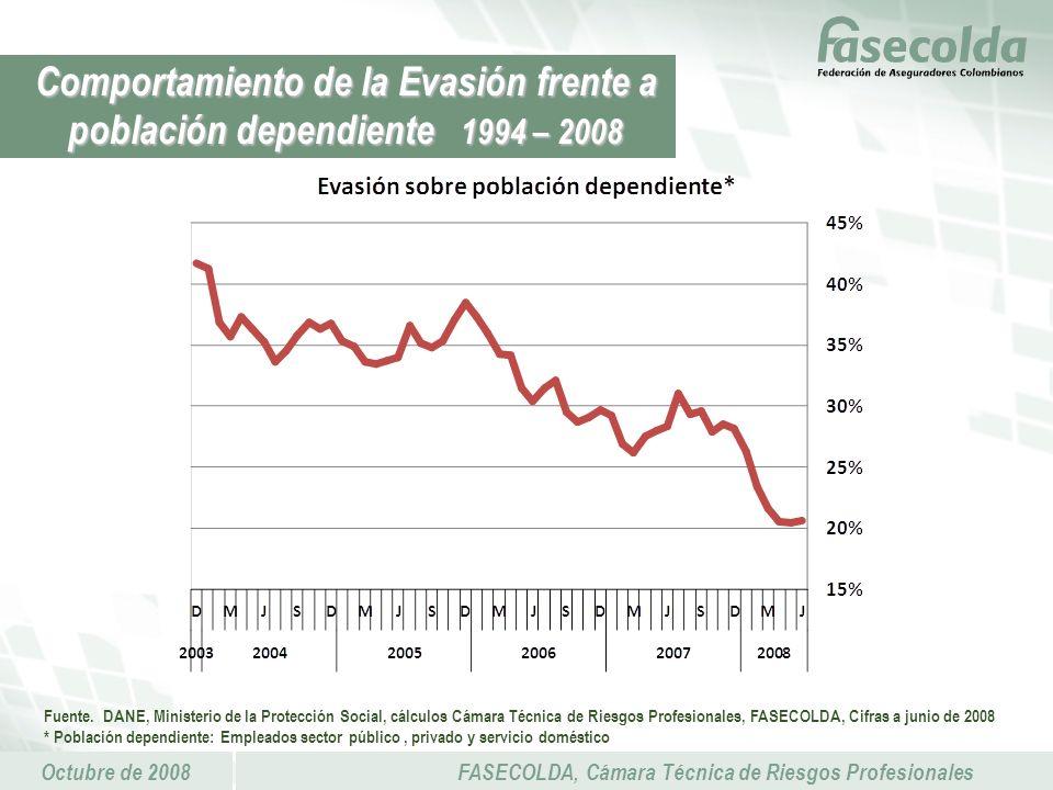 Octubre de 2008FASECOLDA, Cámara Técnica de Riesgos Profesionales Comportamiento de la Evasión frente a población dependiente 1994 – 2008 Fuente.